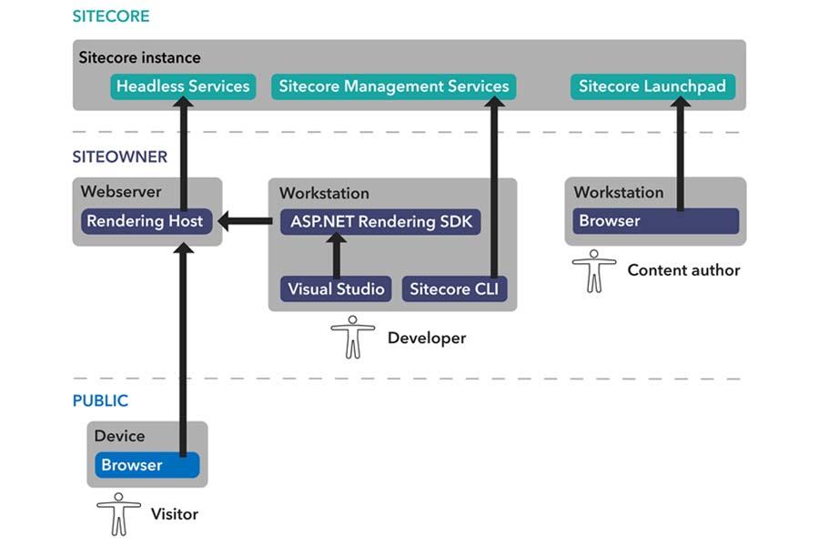 Sitecore Visual Studio - Alpha Solutions