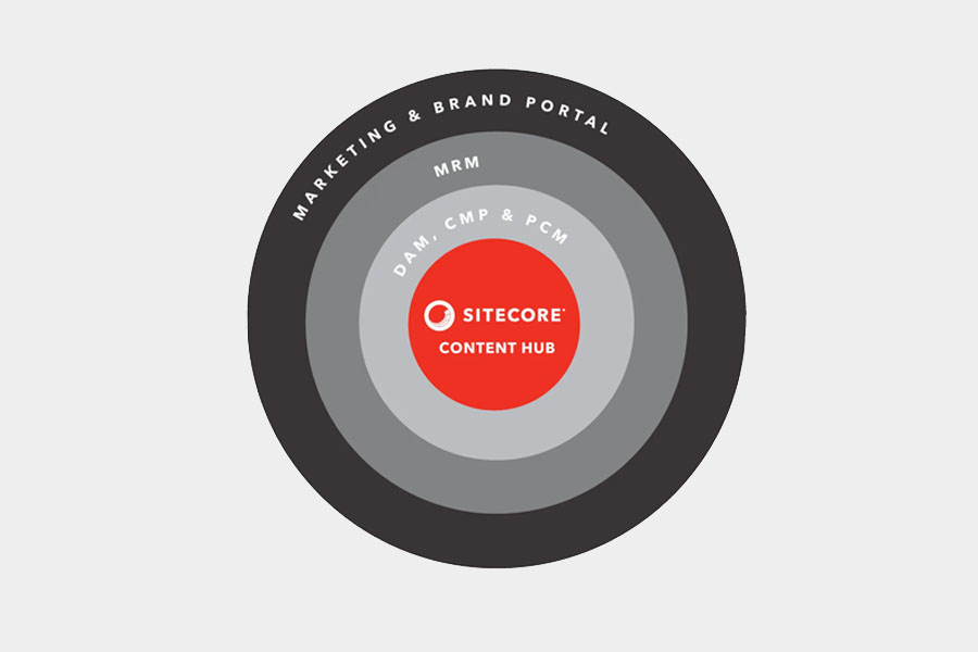 Sitecore Content Hub - Alpha Solutions