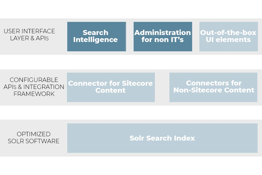Sitecore Search Solution - Figur af Alpha Solutions