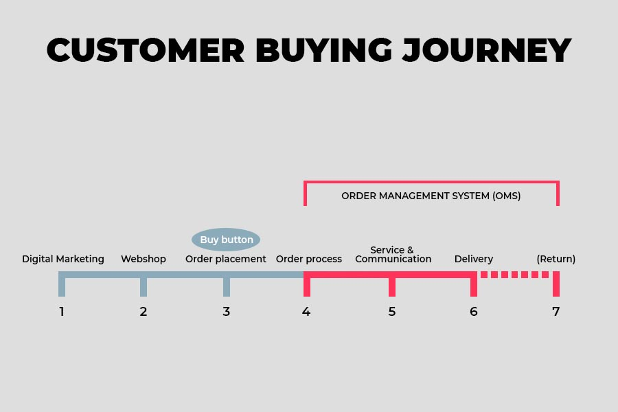 The customer buying journey - Alpha Solutiions